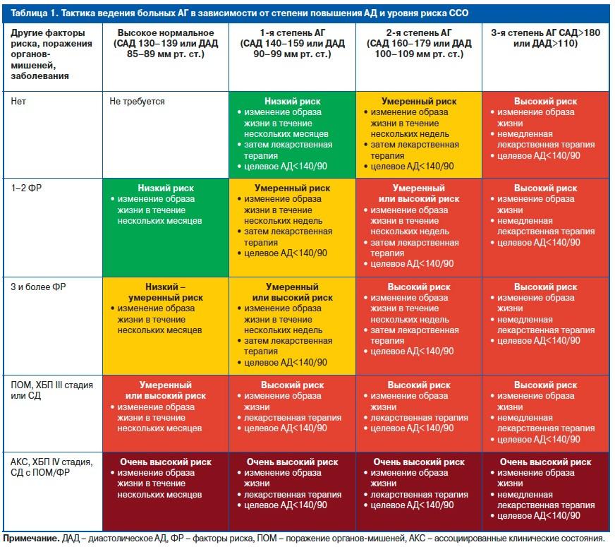 Гипертоническая болезнь 2 степени риск 2, 3, 4: что это ...